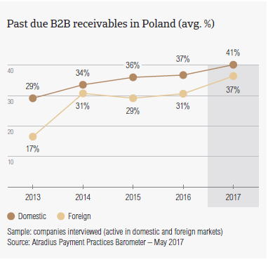 Past due B2B receivables in Poland